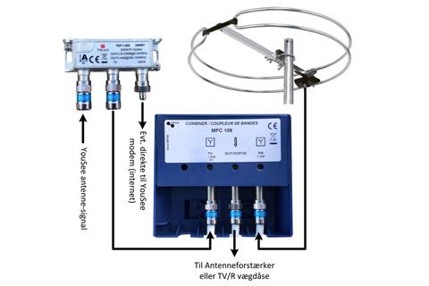 FM antennepakke