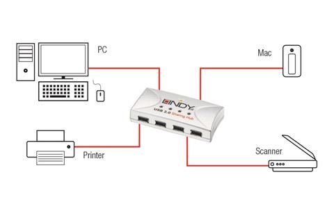 Lindy USB 2.0 hub til deling imellem to computere - Opsætning