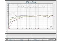 SVS PB13 Ultra Frequence Response