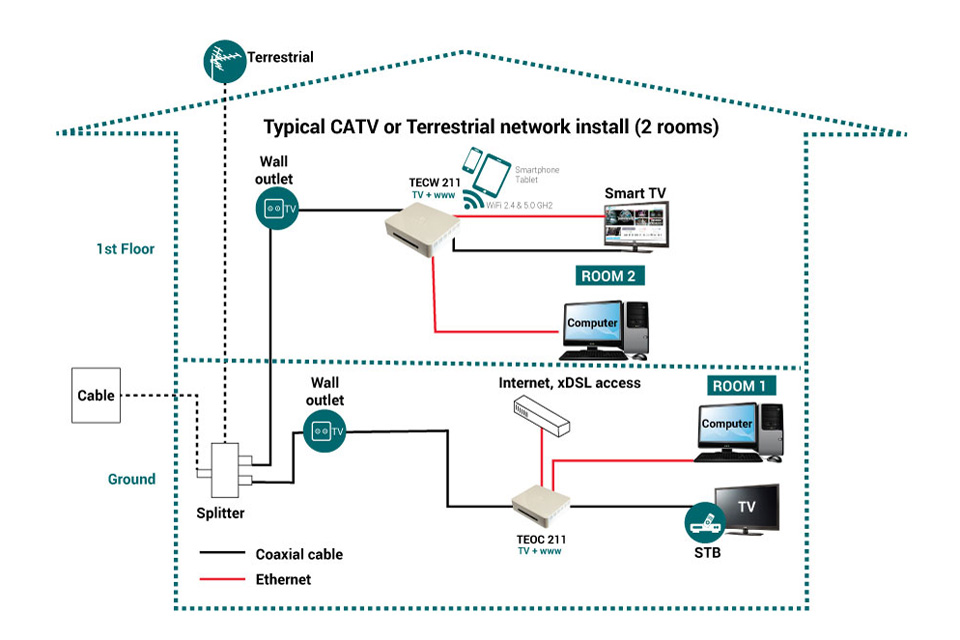 coaxial cable internet how to connect to router