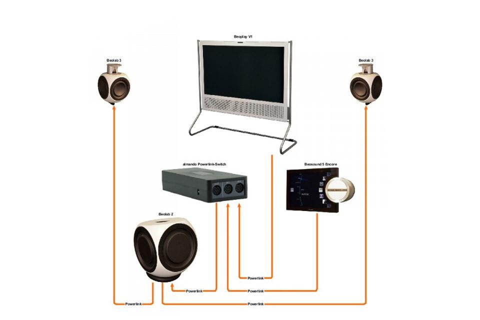 Almando Powerlink-Switch Stereo - Lifestyle