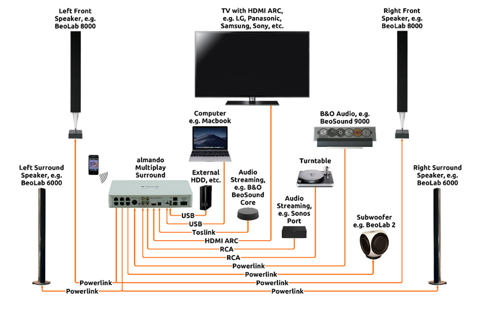 Almando MultiPlay surround decoder 2, diagram